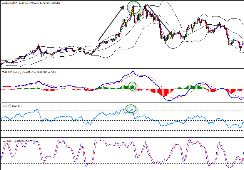 Riding bollinger bands